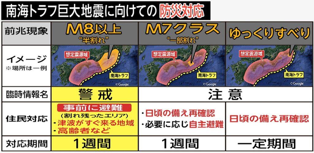 난카이대지진대책 1024x498 일본정부, 난카이 대지진 등 재난 대비 방재대책 개정