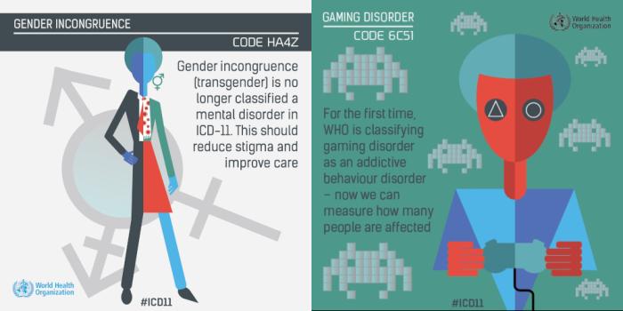 who icd11 WHO, 게임중독은 질병 분류, 성별 불일치(성정체성장애)는 제외