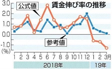 일본임금흐름 일본 4월 급여총액 평균 약 300만원, 4개월 연속 마이너스