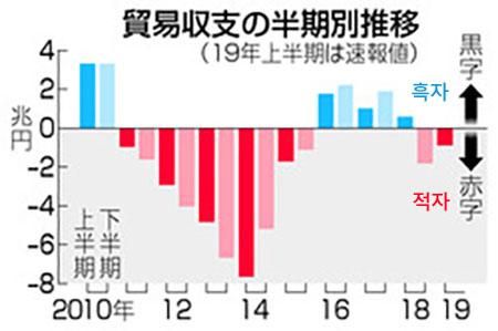 무역수지 일본 무역통계, 18년 하반기에 이어 19년 상반기도 적자! 2년만에 40조엔 밑으로..