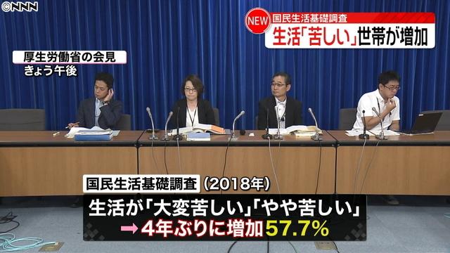 생활고 생활고로 힘들어하는 일본의 가구 57.7%로 4년만에 증가