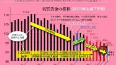 실질임금추이 240x135 세계도시 종합경쟁력 발표! 도쿄 3위, 서울은 6위를 유지