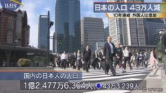 일본인구 240x135 세계도시 종합경쟁력 발표! 도쿄 3위, 서울은 6위를 유지