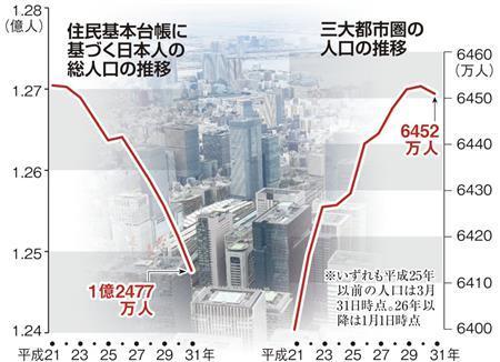 3대 도시 인구 일본인구 10년 연속 감소! 외국인은 총인구의 2% 초과