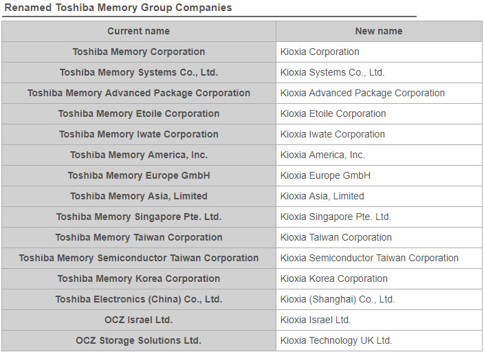 Toshiba Memory Group 일본 반도체기업 도시바 메모리 144년만에 사명 변경! 키옥시아(Kioxia) 홀딩스