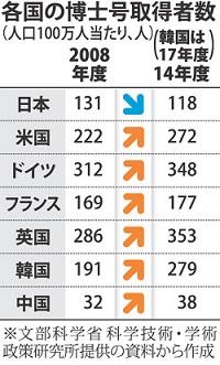 박사학위취득자 문부과학성, 박사 학위 취득자 주요 7개국중 일본만 감소 추세