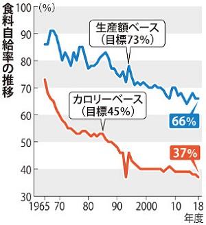 식량자급률 일본 농림수산성 2018년 식량자급률은 37%로 역대 최저!