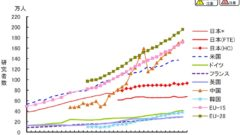 연구자 숫자비교 240x135 2018년도 항공 교통량 역대 최고…하루 평균 2,204대 꼴