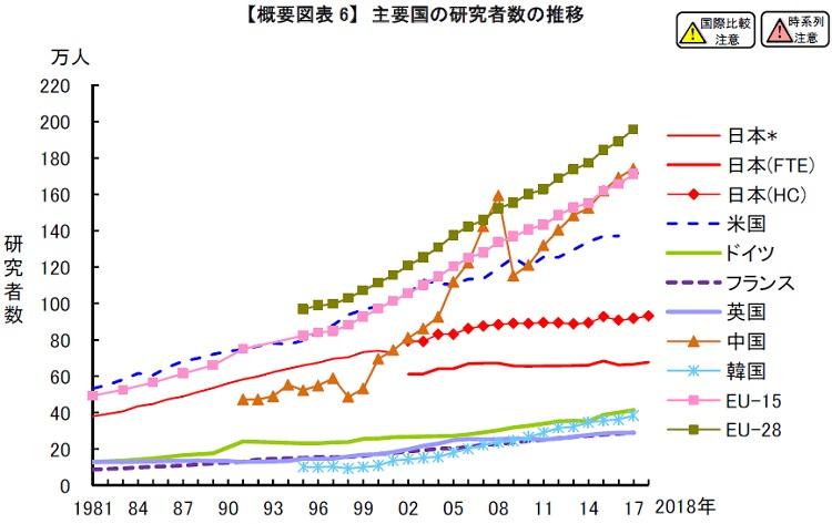 연구자 숫자비교 문부과학성, 박사 학위 취득자 주요 7개국중 일본만 감소 추세