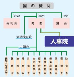 인사원조직도 일본 인사원, 국가공무원 급여 6년 연속 인상 권고! 평균 연봉은 680만엔