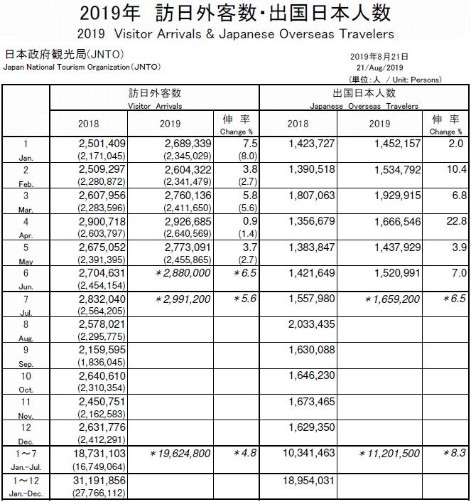 201907일본여행객 한일관계 악화로 7월 일본여행 한국인 7.6% 감소   일본정부관광국