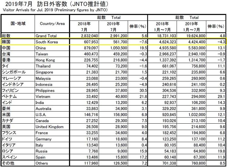 JAPAN TOUR 한일관계 악화로 7월 일본여행 한국인 7.6% 감소   일본정부관광국