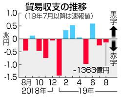 일본무역수지 일본의 한국 식료품 수출 40% 감소! 일본제품 불매운동의 영향?