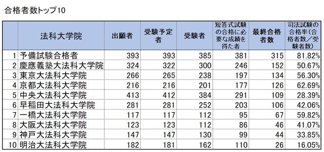 일본 사시합격자 일본 사법시험 합격자 1502명으로 역대 최저! 로스쿨 수료자는 29%