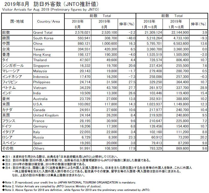 8월 방일 외국인 8월 일본방문 한국인 여행객 48% 감소! 방일 외국인 9개월만에 마이너스