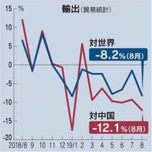 8월 일본수출 일본의 한국 식료품 수출 40% 감소! 일본제품 불매운동의 영향?
