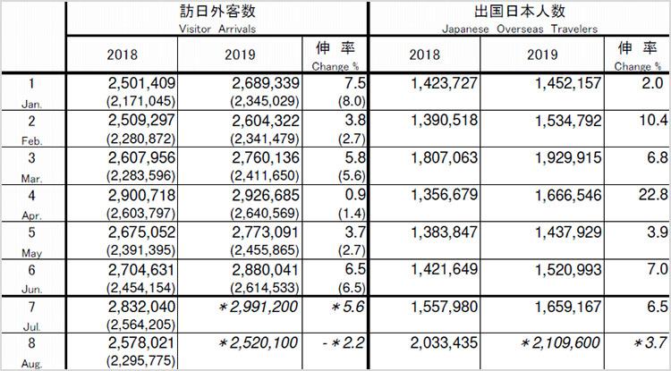 japan visitor201908 8월 일본방문 한국인 여행객 48% 감소! 방일 외국인 9개월만에 마이너스