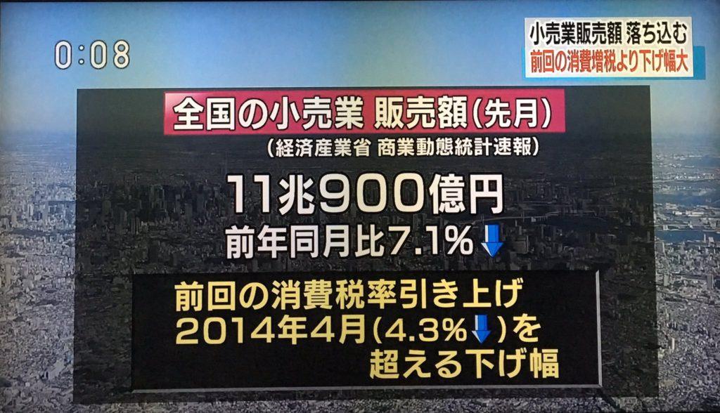 일본소매판매 1024x588 일본 소비세율 인상 10월 소매판매 7.1% 감소! 2015년 3월 이후 최대 침체