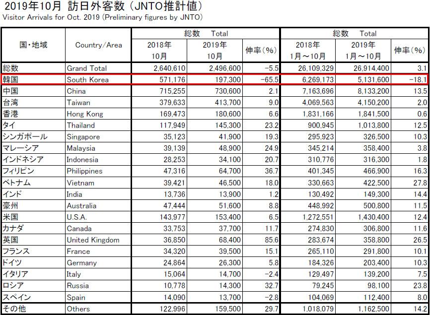10월 방일 외국인 10월 방일 외국인 5.5% 감소! 한국인 여행객 감소폭( 65.5%) 확대