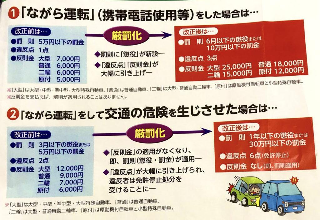 운전중 휴대폰사용 1024x705 일본 운전중 휴대폰 사용 처벌 강화! 범칙금 3배 인상 및 면허정지