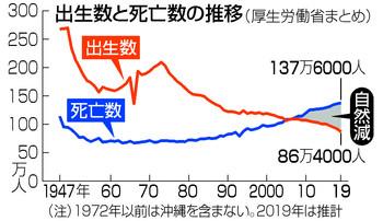 출생자 사망자 일본 저출산 고령화 가속! 신생아 출생수 86만명으로 급감! 합계출산율은?