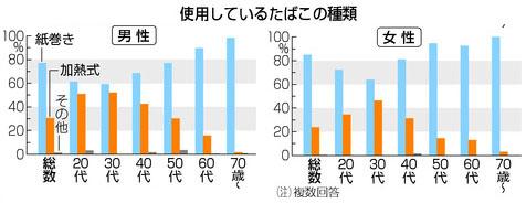 담배종류 일본 흡연자 비율 저소득일수록 높아...30대 남녀 절반이 가열식 전자담배 애용