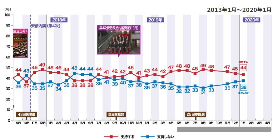 아베내각지지율 흐름 NHK 1월 여론조사 아베내각 지지율 44%, 여당 자민당 40%