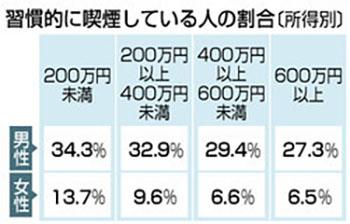 흡연자비율 일본 흡연자 비율 저소득일수록 높아...30대 남녀 절반이 가열식 전자담배 애용
