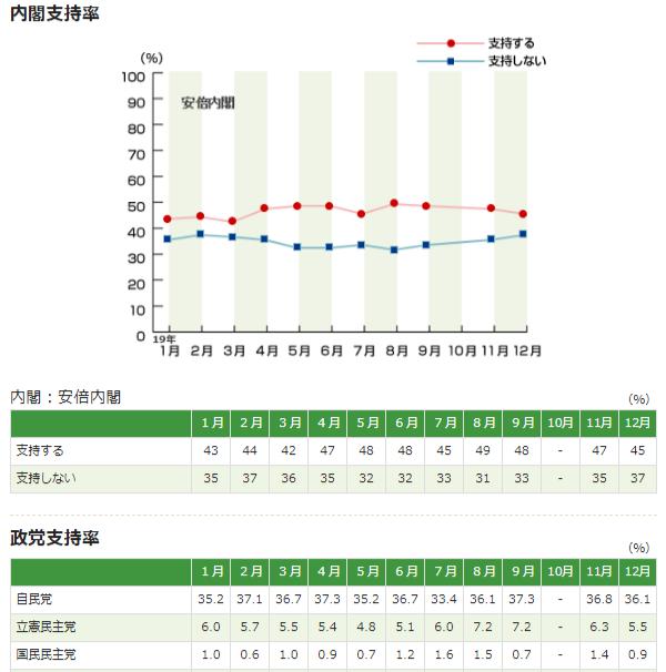 2019 아베내각지지율 흐름 NHK 1월 여론조사 아베내각 지지율 44%, 여당 자민당 40%