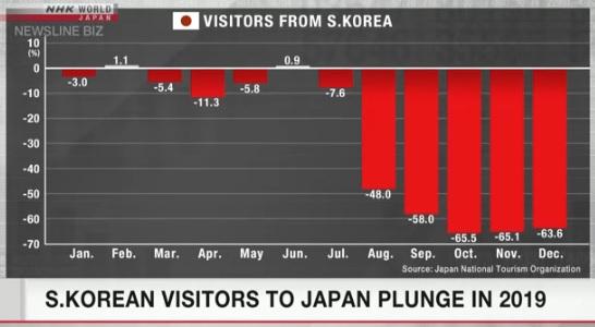 2019 일본여행객통계 2019년 일본방문 한국 여행객 급감! 12월에도 63.6% 감소, 노재팬 불매운동 이어져