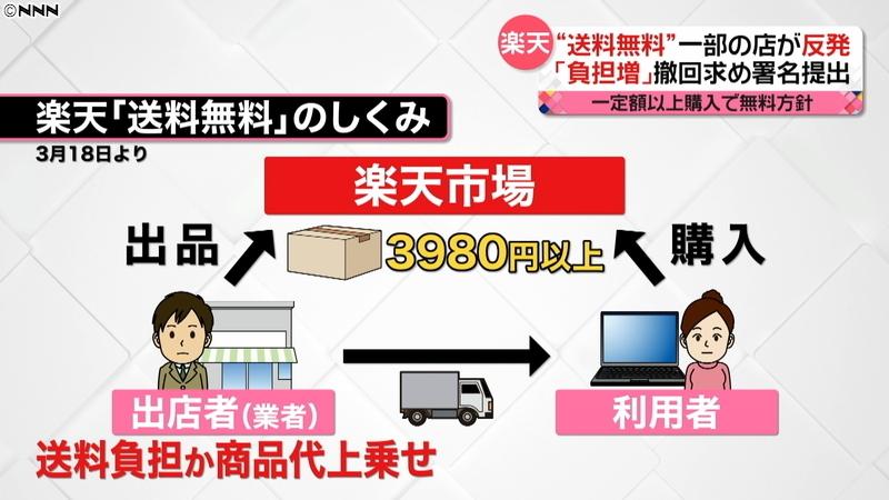 라쿠텐 무료배송 일본 최대 오픈마켓 라쿠텐 공정위 조사! 무료배송 예정대로 시행!