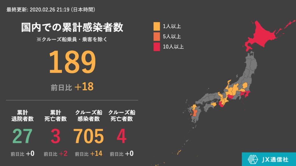 일본신종코로나확진자26 1024x575 26일 일본 신종 코로나 확진자 894명(+32), 크루즈선 14명 집단감염