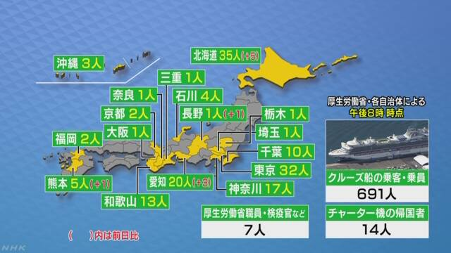 일본신종코로나 확진자25 25일 일본 신종 코로나 확진자 862명(+11), 크루즈선 691명 포함