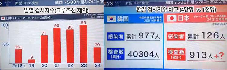 한일 신종코로나 검사자 25일 일본 신종 코로나 확진자 862명(+11), 크루즈선 691명 포함