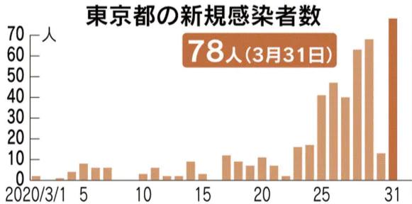 도쿄코로나확진자 최다 도쿄 신종코로나 확진자 78명, 오사카 28명, 후쿠오카 17명 최대치 경신