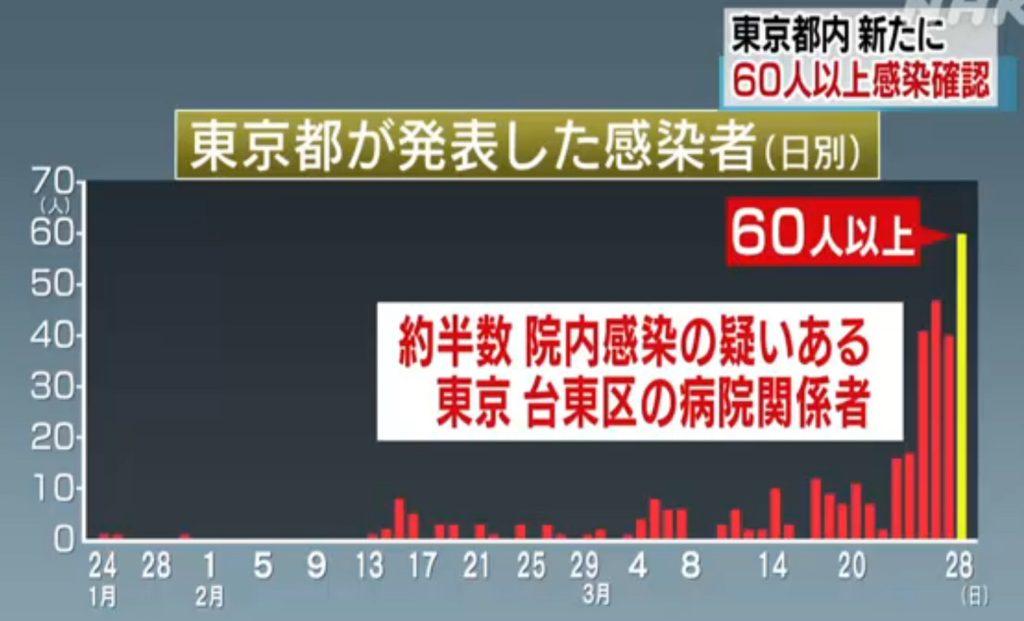 도쿄코로나확진자0328 1024x621 28일 일본 신종코로나 집단감염 발생! 확진자 2436명(+200) 연일 최고치 경신