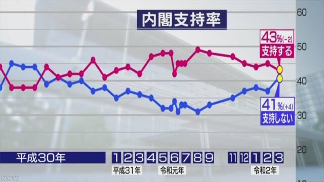 아베지지율02 NHK 여론조사 아베지지율 43%, 올림픽 개최 부정적 45%, 코로나 불안 74%
