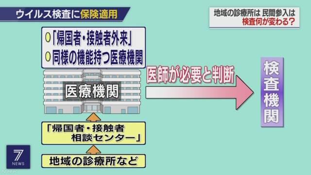 일본코로나검사건수 2 의료보험 적용 10일간 일본의 신종코로나 검사건수는 전체의 2%