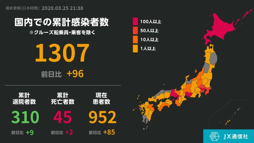 일본코로나확진자수25 1024x576 25일 일본 신종 코로나바이러스 확진자 2019명(+96), 사망자 55명(+2)