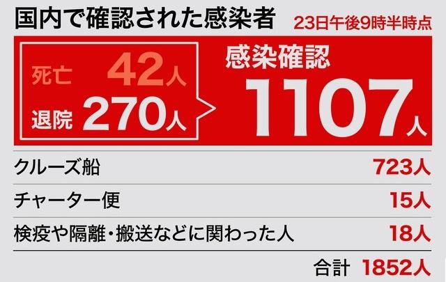 일본코로나확진자0323 23일 일본 신종 코로나바이러스 확진자 1852명, 사망자 52명(+3)