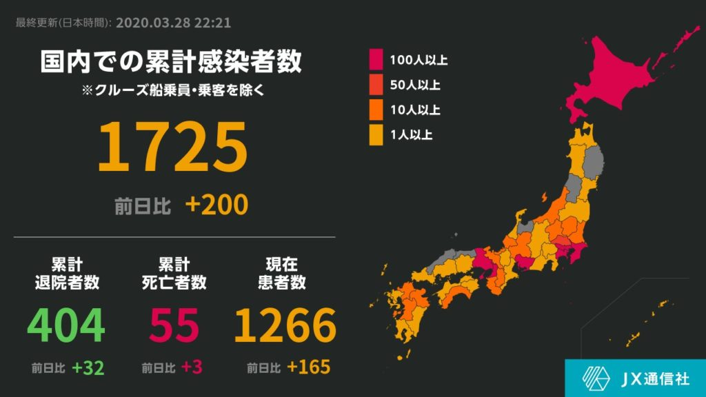 일본코로나확진자0328 1024x576 28일 일본 신종코로나 집단감염 발생! 확진자 2436명(+200) 연일 최고치 경신