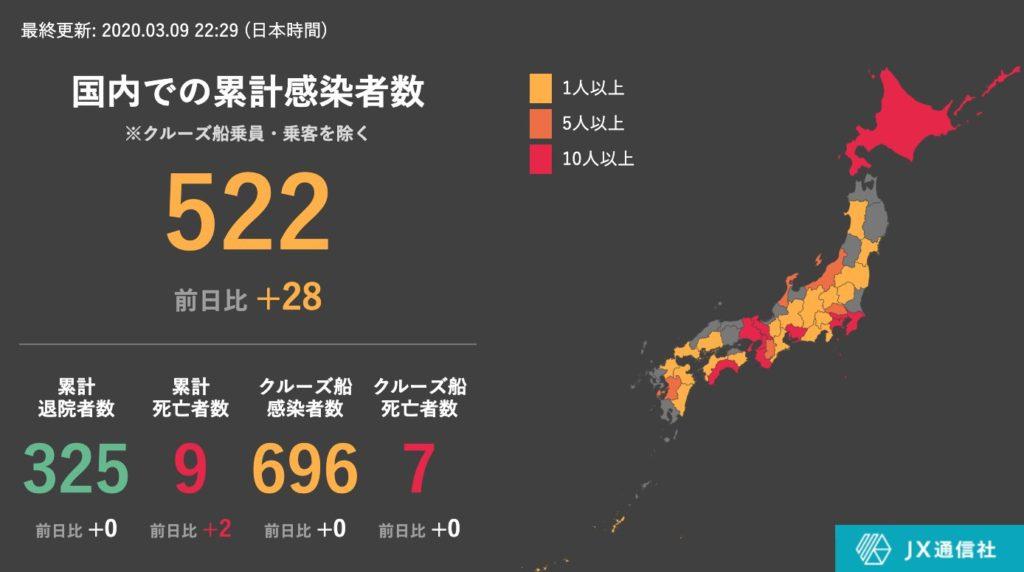 일본코로나확진자09 1024x572 9일 일본 코로나 확진자 1218명(+28), 사망자 2명! 일본항공 승무원 감염