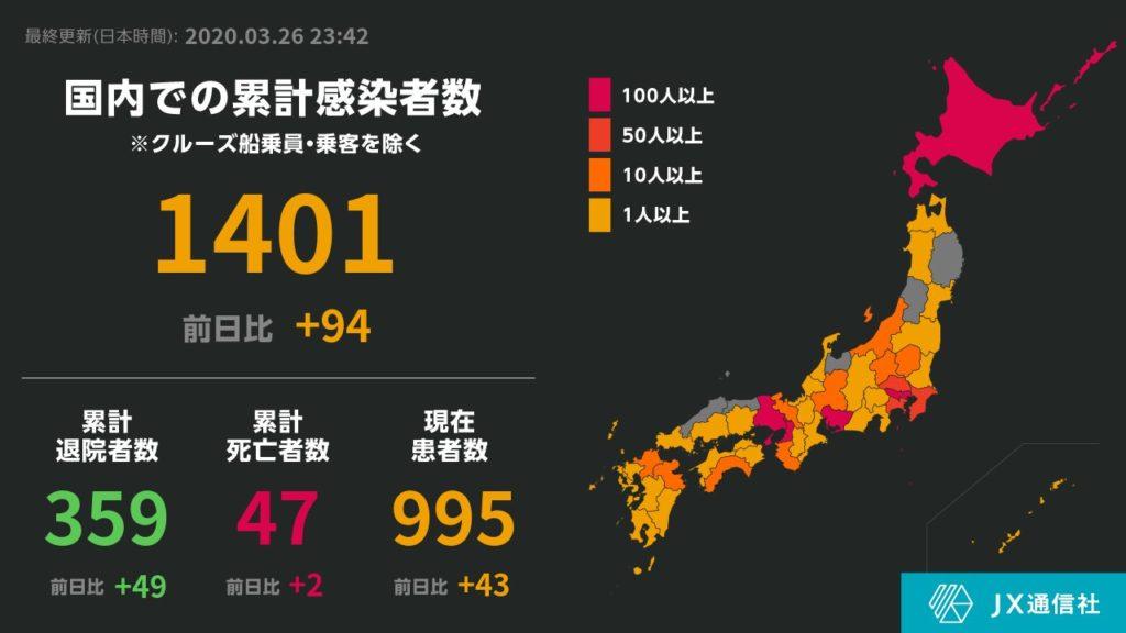 일본코로나확진자26 1024x576 26일 일본 신종 코로나바이러스 확진자 2113명(+94), 사망자 57명(+2)
