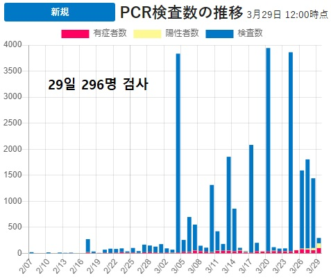 PCR검사수 29일 일본 신종코로나 확진자 2605명(+169) 도쿄와 치바현 집단감염 발생