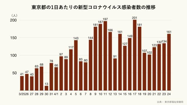 도쿄도코로나확진자24 24일 도쿄 코로나 확진자 161명, 사망자 6명! 병원 관계자가 14%