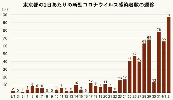 도쿄코로나감염자수 추이 3일 도쿄 코로나 확진자 89명, 집단감염 병원 환자 2명 사망