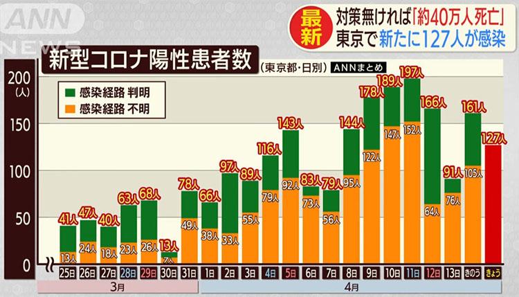 도쿄코로나확진자추이 15일 도쿄 코로나 바이러스 확진자 127명 누계 2446명! 사망자 6명