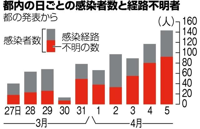 도쿄코로나확진자 감염경로 6일 도쿄도 코로나바이러스 확진자 83명, 88% 감염경로 불분명
