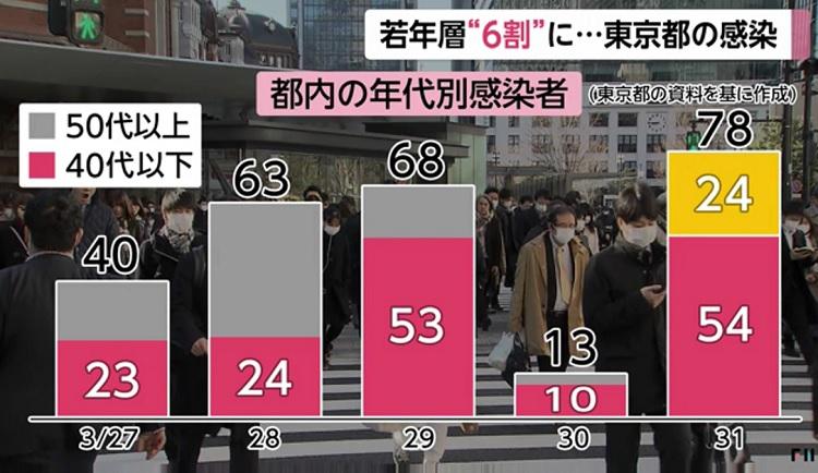 도쿄코로나확진자 연령대 일본 젊은세대 코로나 확진자 급증! 도쿄 감염자 63%는 40대 이하