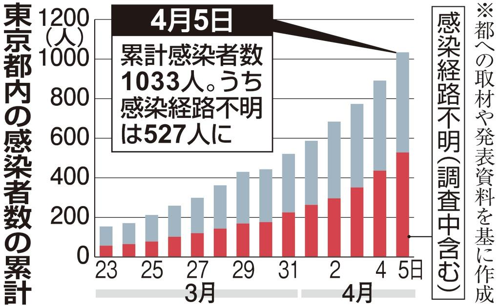 도쿄확진자감염경로 5일 일본 코로나 확진자 360명, 누계 4570명! 고이케 도쿄도지사 놀라운 숫자다!